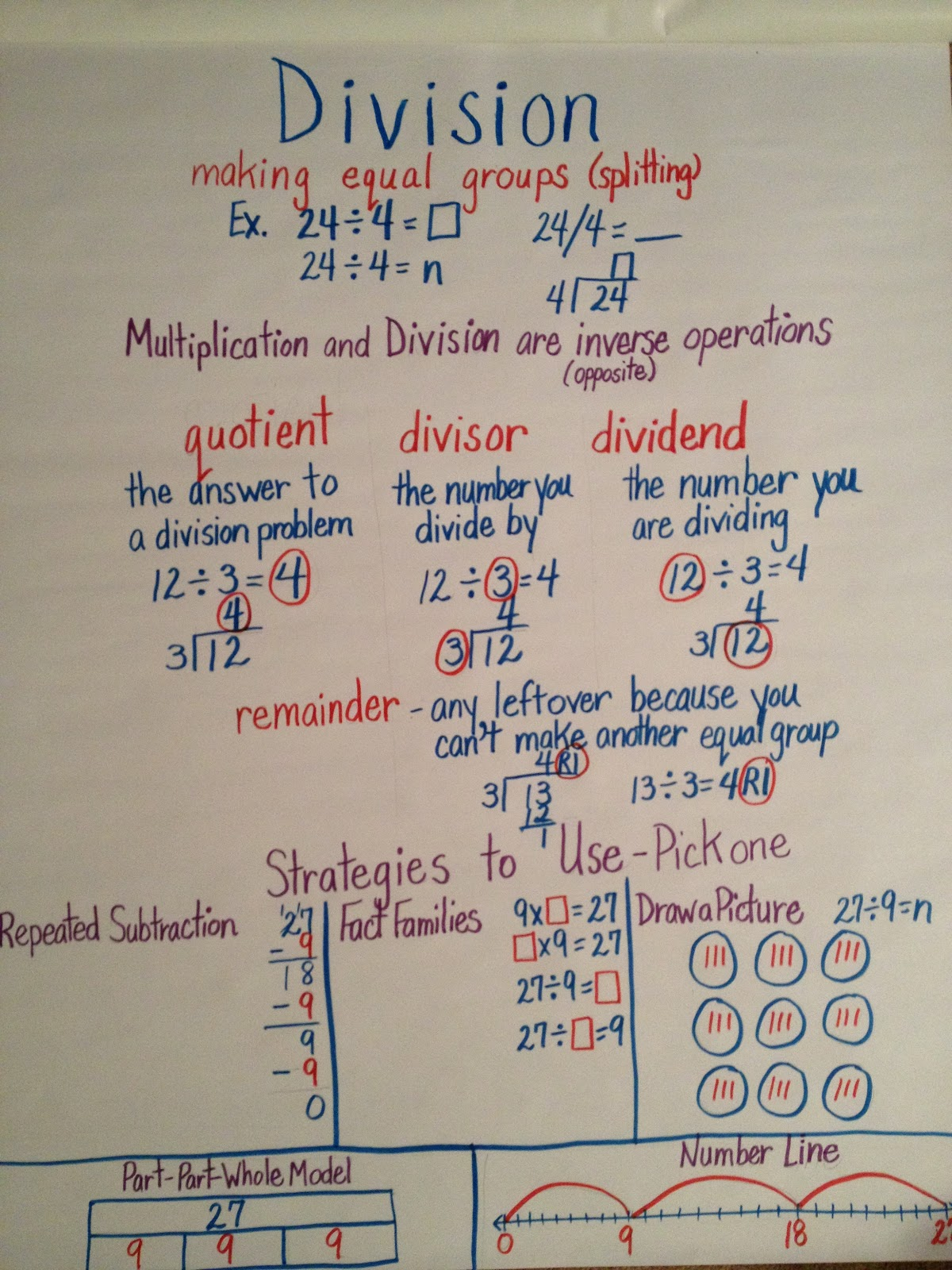 Anchor Charts and Exit Slips - Great Low-tech Tools