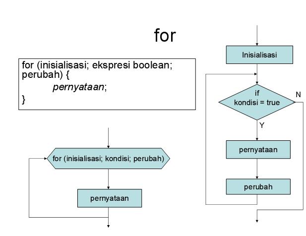 """Belajar php Looping menggunakan """"For"""""""