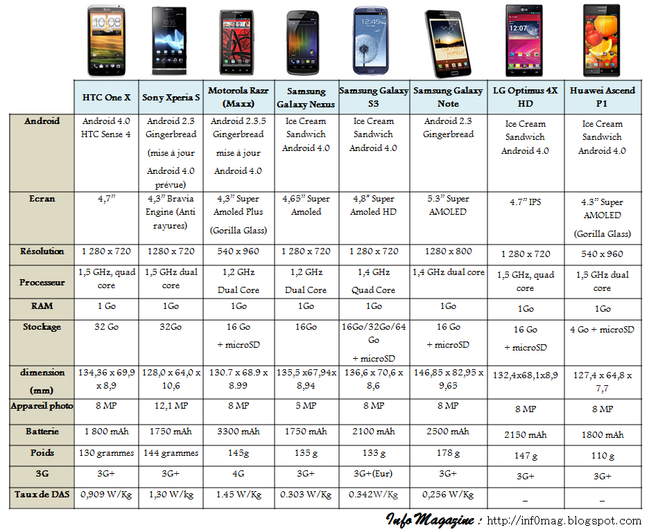 comparatif les meilleurs smartphones android du moment. Black Bedroom Furniture Sets. Home Design Ideas