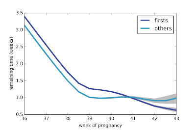 First babies are more likely to be late