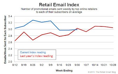 Click to view the Sept. 30, 2011 Retail Email Index larger