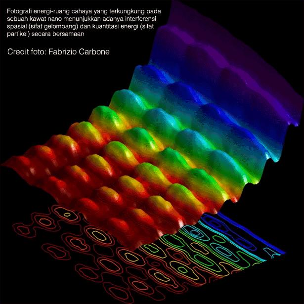 foto bukti penampakan sifat gelombang dan sifat partikel cahaya secara bersamaan