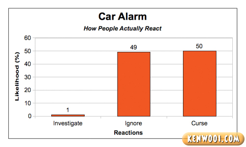 car alarm reaction chart