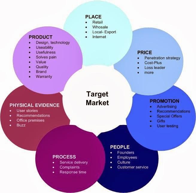 hvordan markedsfoerer man bedst sit produkt online..