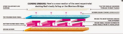 Morrison Bridge Decking