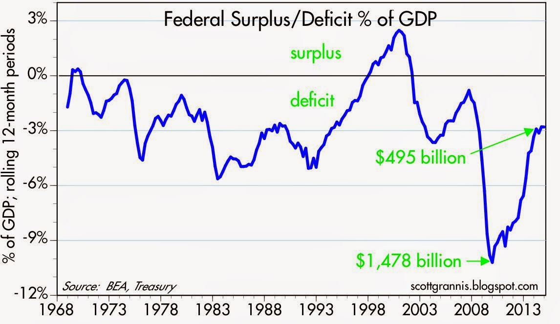 us budget deficit good or bad essay It is true that economic theory tells us that whether a deficit is good or bad depends on the factors giving rise to that deficit, but economic theory also tells us what to look for in assessing the desirability of a deficit.