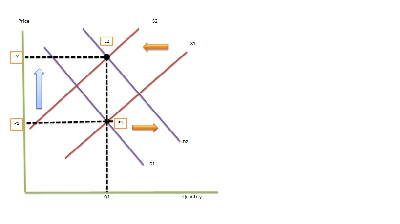 demand and supply theory for sugar Ties of supply or demand but research workers are often interested in obtaining best estimates of precisely such economic or structural relationships as elasticities.
