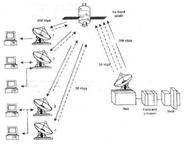 Gambar 2.5 Jaringan infrastructure antena parabola