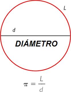 Equivalencia del diámetro
