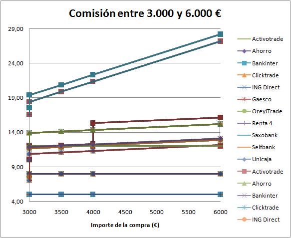 Comisiones brokers entre 3000 € y 6000 €