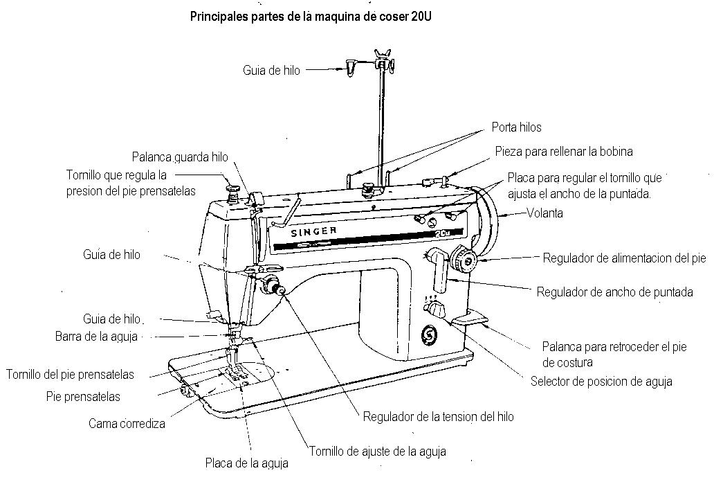 Proyecto de la maquina de coser