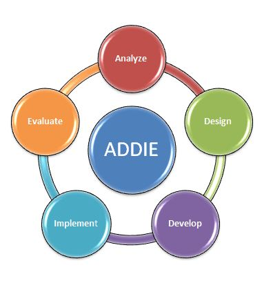 Exploring Online Instructional Design Econtent The Addie