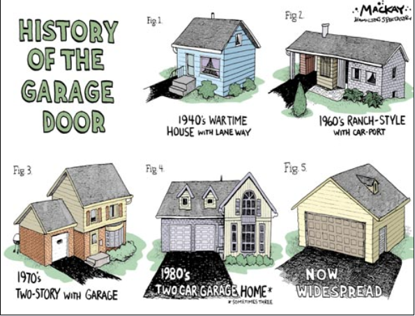 All about Garage Doors and Garage Door Openers: November 2012