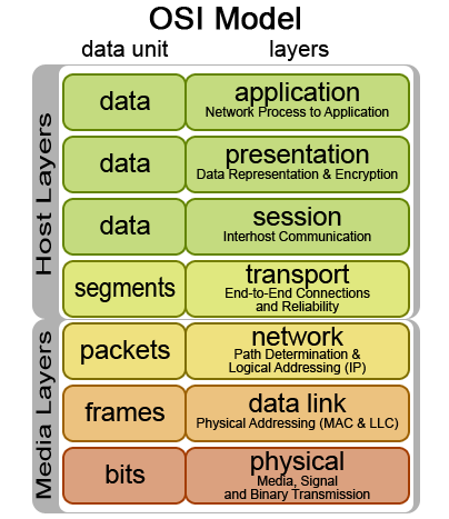 OSI Modeli ve Katmanları