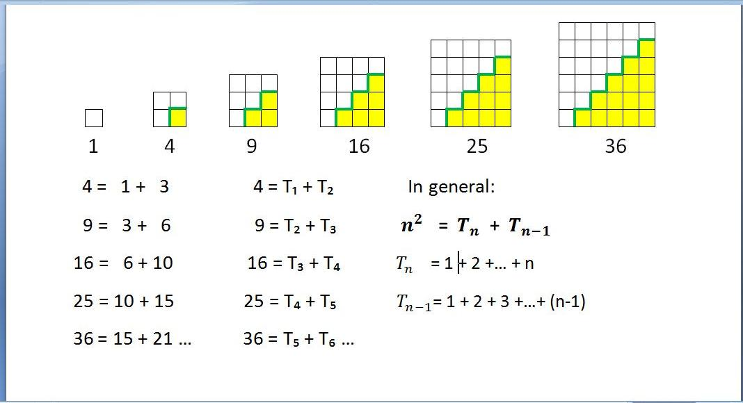 relationship between odd numbers and square for kids
