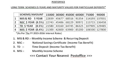 Maturity values of different Small Savings Schemes