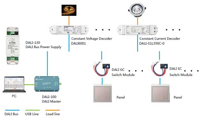 dali dimmable led driver euchips dali dimmable led driver rh led dimmable driver blogspot com tridonic dali dimming wiring diagram Simple Wiring Diagrams