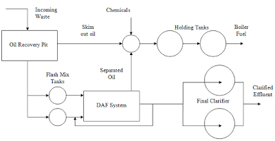 Process Route for Oily Waste Recovery System in Steel Mill