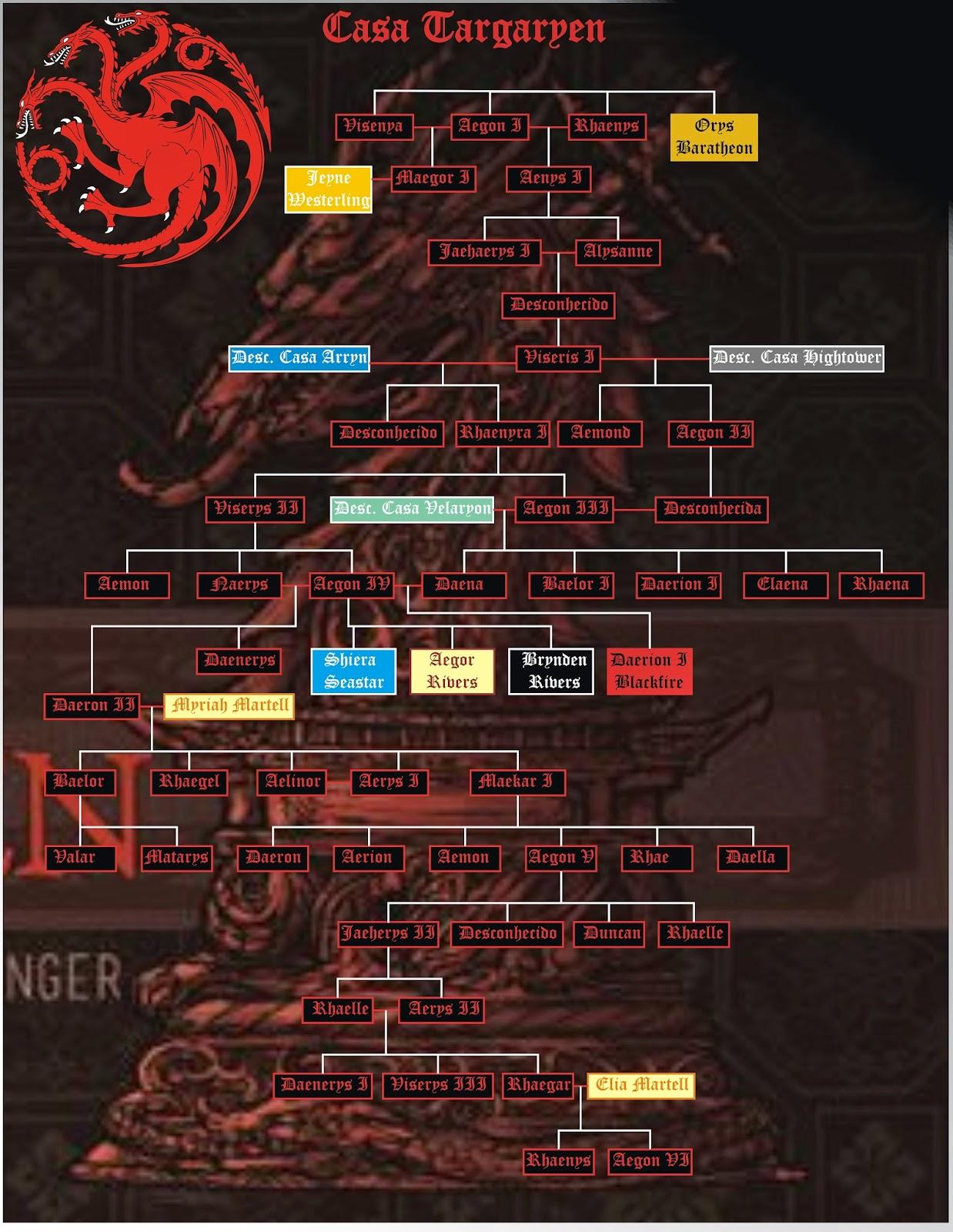 Extremamente As Cronicas de Gelo e Fogo Brasil: Casa Targaryen Árvore Genealógica EA07