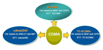 The Core technology of 3G: CDMA