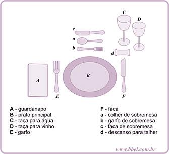 Como por uma mesa simples