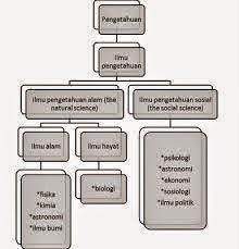 Struktur Pengetahuan Ilmiah (3)