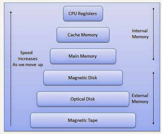 memory storage and numbering system Review information on all storage : disk storage by hewlett packard enterprise, compare and find the right product for your business.