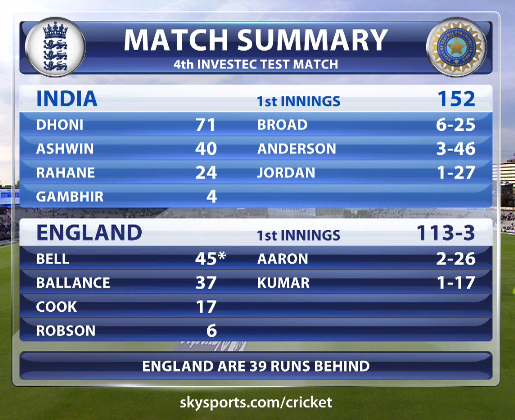 England-vs-India-4th-Investec-Test-Day1