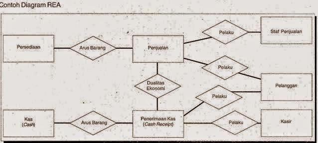 Pembuatan model data dan desain database membangun diagram rea untuk satu siklus transaksi ccuart Choice Image