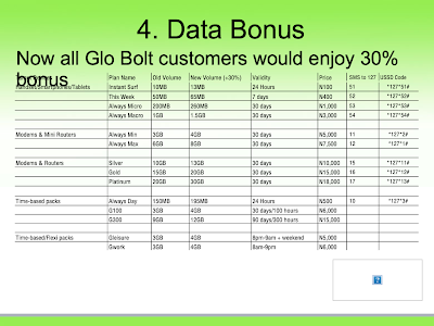 volume of glo bolt data plans