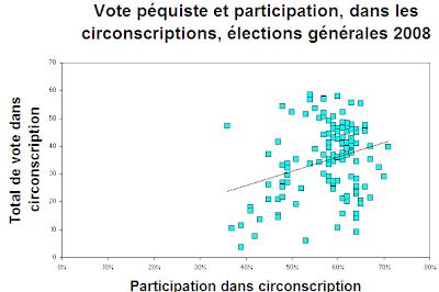 Nuage de points, vote et participation dans les circonscriptions, aux élections 2008 au Québec