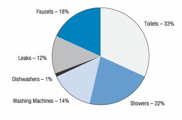 average washing machine water usage