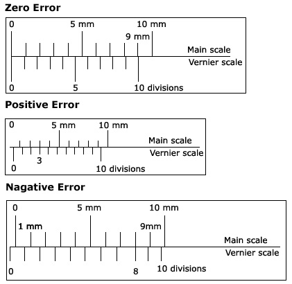 how to find least count of micrometer