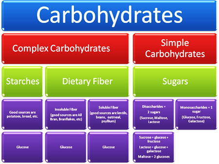 Planet Shark Fitness Why Complex Carbs Are Your Body S