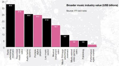 The Total Music Business image from Bobby Owsinski's Music 3.0 blog
