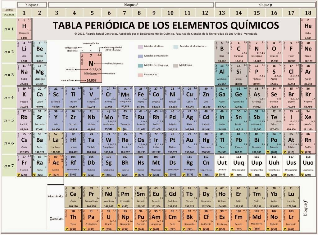 Ciencia sexto elementos de la tabla peridica elementos de la tabla peridica urtaz Choice Image