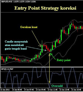entry point strategy koreksi