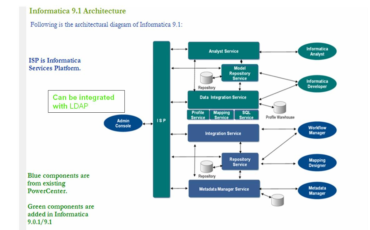 from obiee with love informatica architecture 9 1