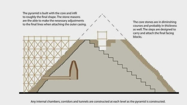 New theory turns pyramid building on its head