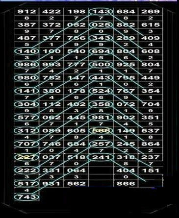 thai lotto chart 2016: Thai lottery chart route 01 04 2015