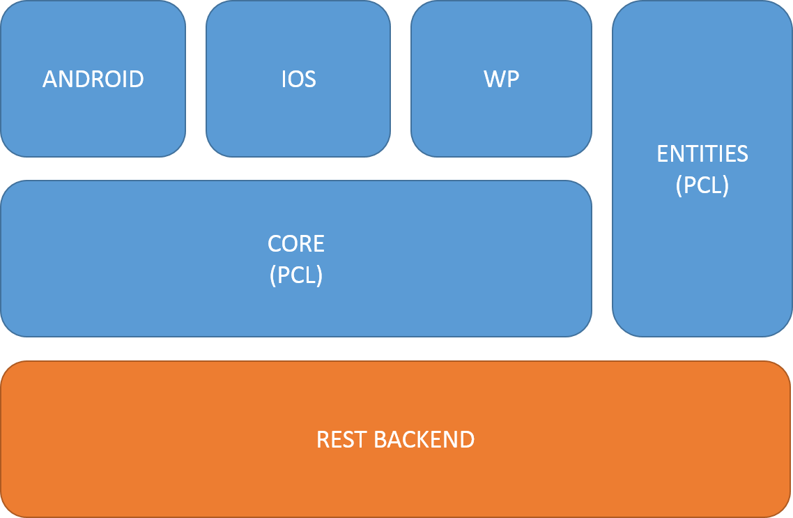 The outline of a mobile for Xamarin architecture
