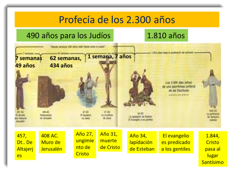 La Profecía de los 2300 Días | Seminario