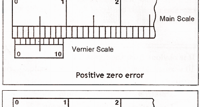 Education sight vernier zero error and its correction ccuart Image collections