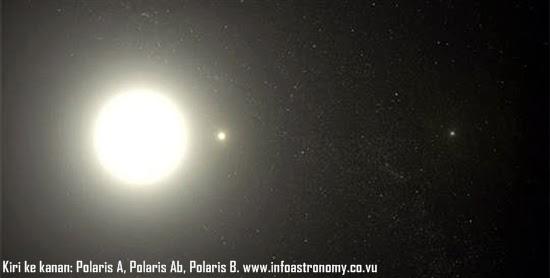Fakta Menarik dari Bintang Polaris
