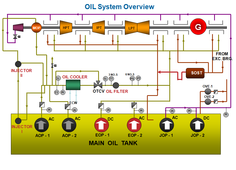 similiar oil pump function diagram keywords oil pump jack function oil wiring diagram