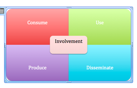 consumer involvement theory The second marketing theory is called involvement, in which the amount of cognitive effort applied to the decision-making process is directly related to the level of importance that the consumer places on acquisition of the specific product.