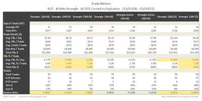 Short Options Strangle Trade Metrics RUT 66 DTE 8 Delta Risk:Reward Exits