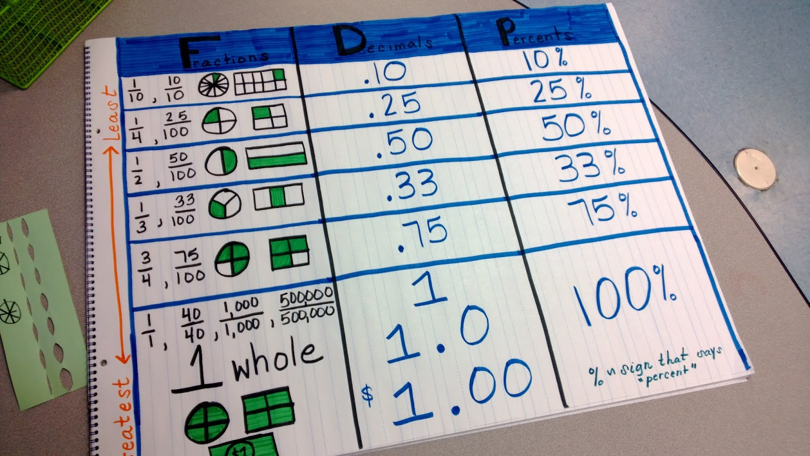 ... Classroom Ideas: Math Anchor Chart: Fraction/Decimals/Percents