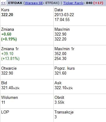 Fundusz Lyxor ETF DAX - płynność