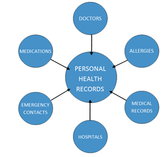 personal-health-records